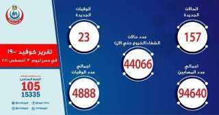 وزارة الصحة تعلن بيان كورونا.. و الأرقام  مبشرة بالخلاص من الجحيم