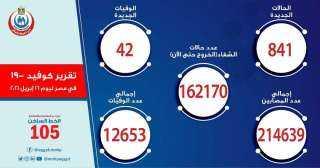 الفيروس أصاب 841 وقتل 42 مواطن.. الصحة تعلن بيان كورونا